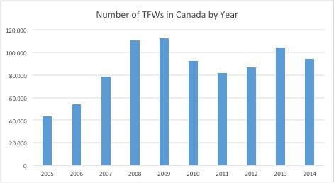 Report Claims Previous Changes to TFWP Leaves Migrants More Vulnerable