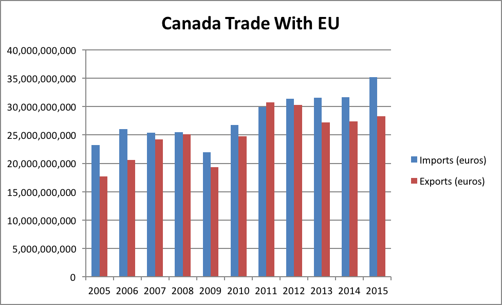 The next few months are crucial if Canada and the European Union are to approve a deal that will boost trade by 20 per cent between the two countries.